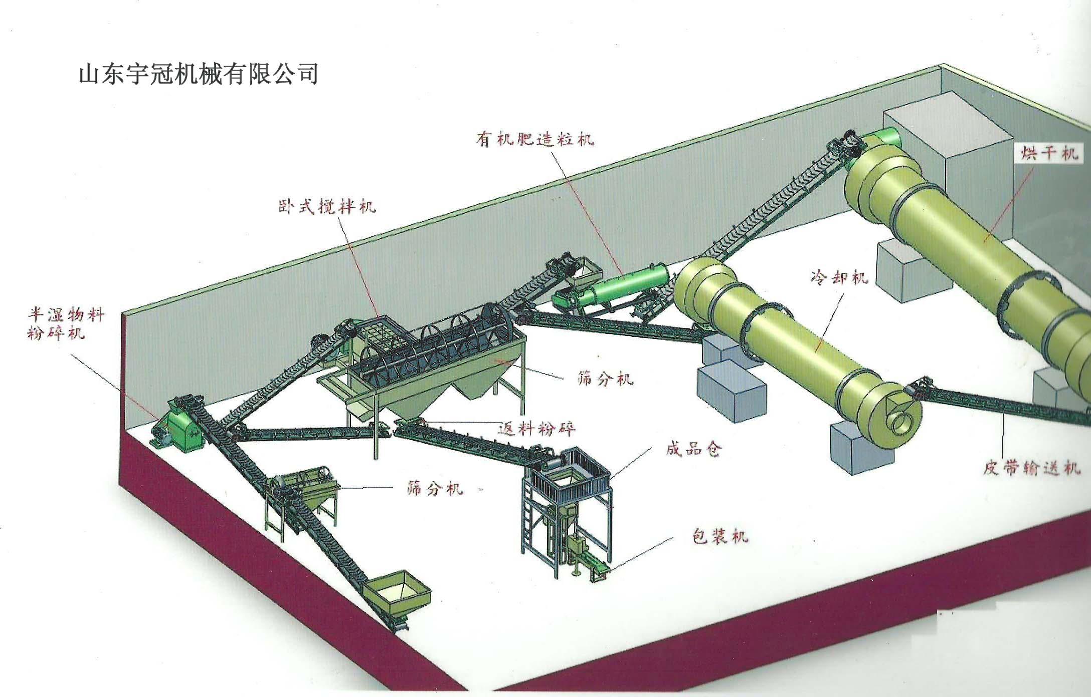 时产3T有机肥颗粒工艺