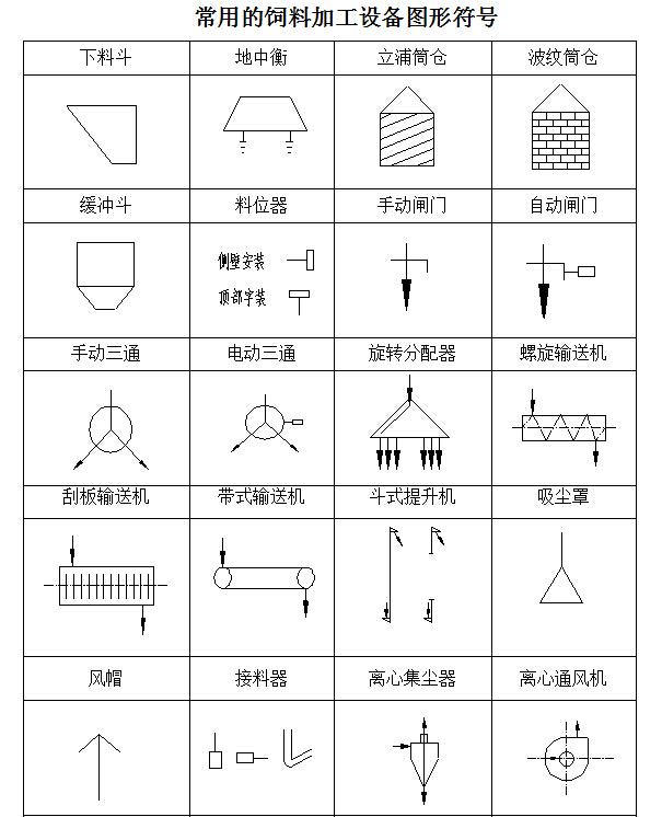 饲料加工设备常见图形符号